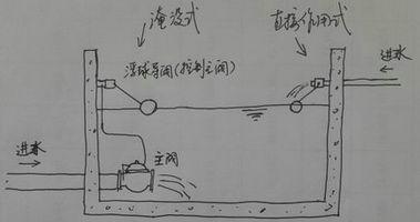 浮球阀是因为开关杠杆的一端是空心密封球,通过液体浮力自动控制阀门图片