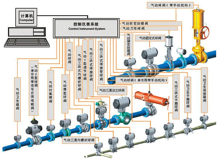 气动阀门分类及结构组成图片