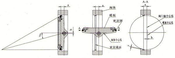 单偏心|双偏心|三偏心蝶阀结构原理(图)