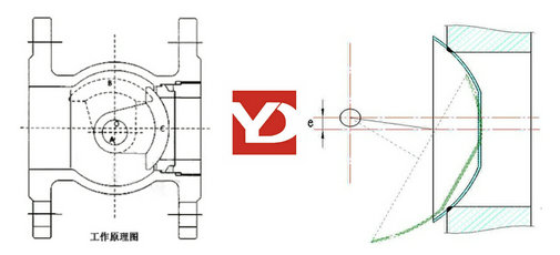电动偏心半球阀的阀瓣形状像一个半球体图片