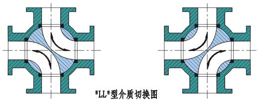 四通球閥換向原理圖