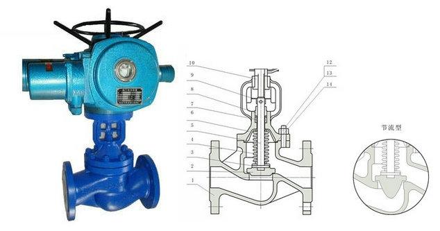 电动波纹管截止阀结构